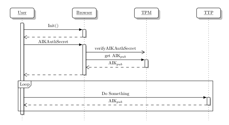 Creating uml sequence diagrams with tikz in latex recluze sequence ccuart Images